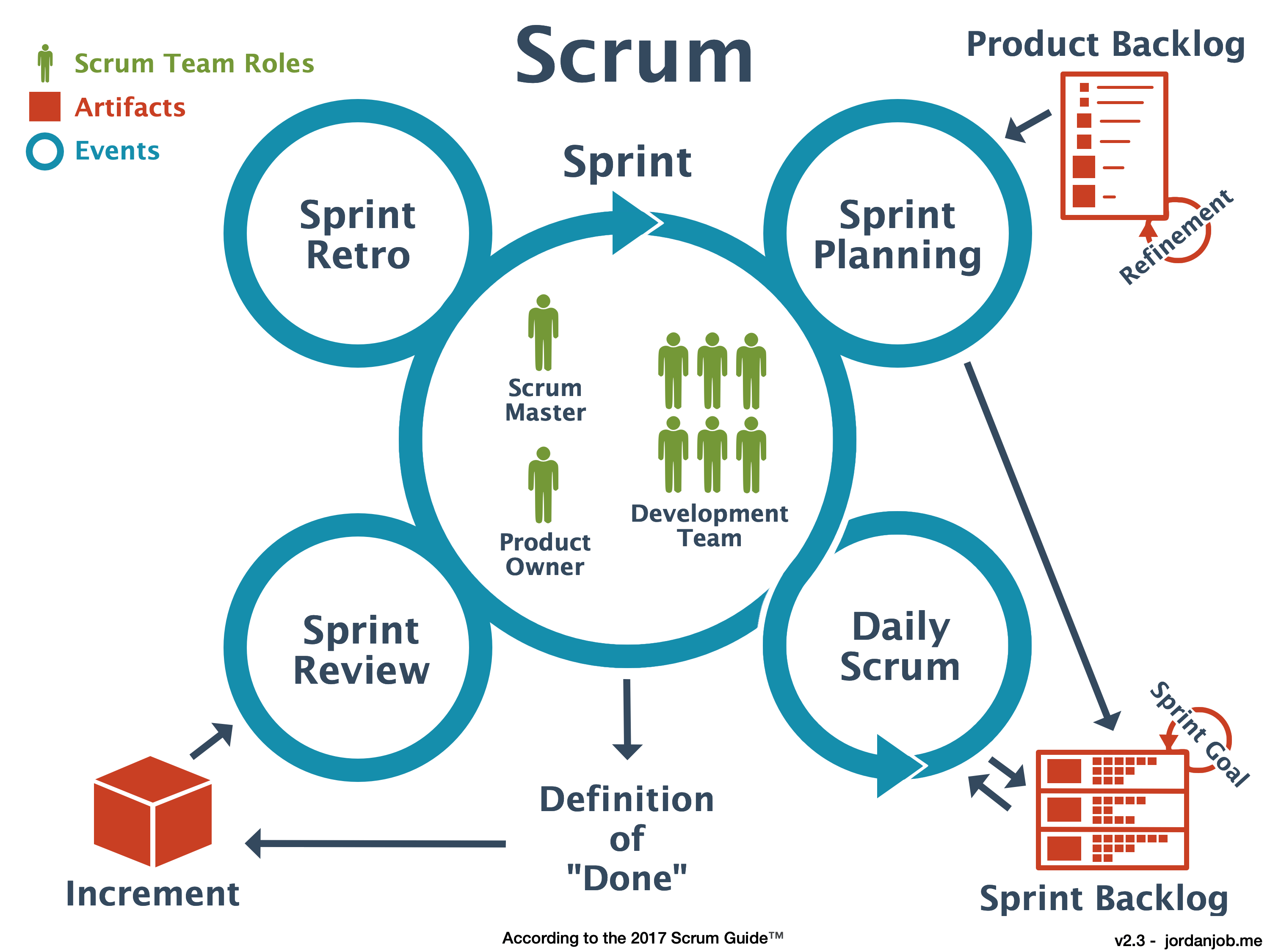Scrum-Diagram-JordanJob.me_
